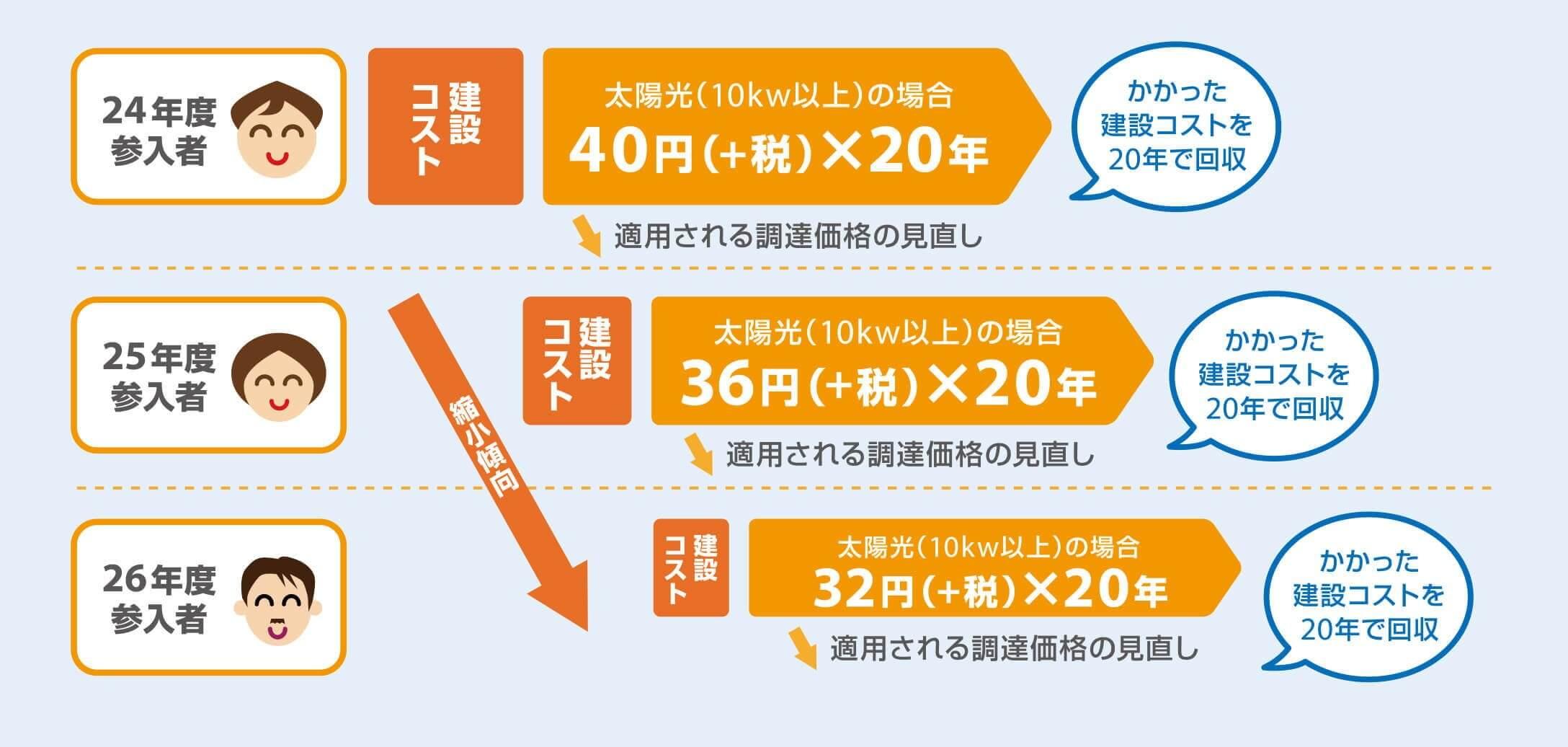 平成28年度調達価格 案3