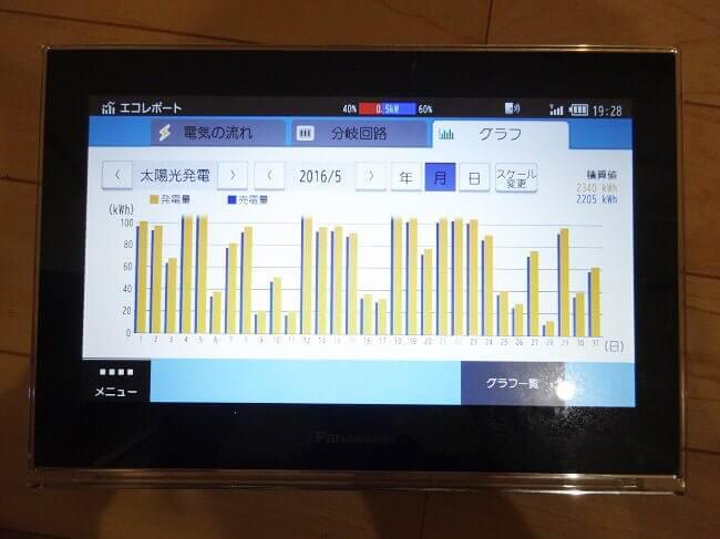 実録「HEMSモニター」の使い方!IHやエアコン、洗濯機使用時の電気代・太陽光発電量を動画で確認