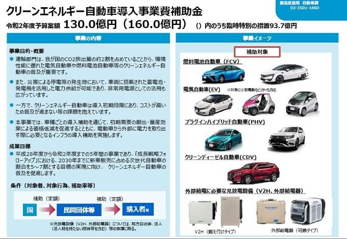 令和2年度 クリーンエネルギー自動車導入促進対策に130億円